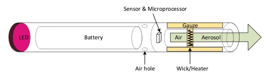 одноразовые электронной сигареты принцип работы